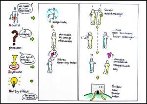 visuele notulen voor AAG